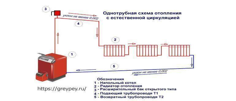 Система отопления «ленинградка»