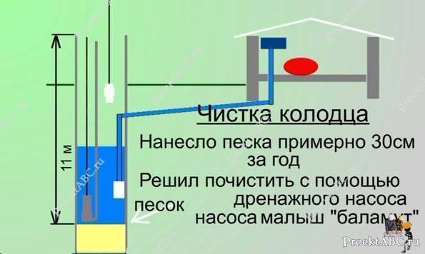 Колодец на даче, причины загрязнения и способы его очистки своими руками