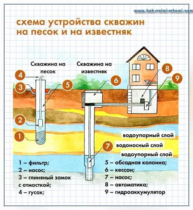 Бурение скважины на воду внутри дома: виды, преимущества и недостатки, монтаж