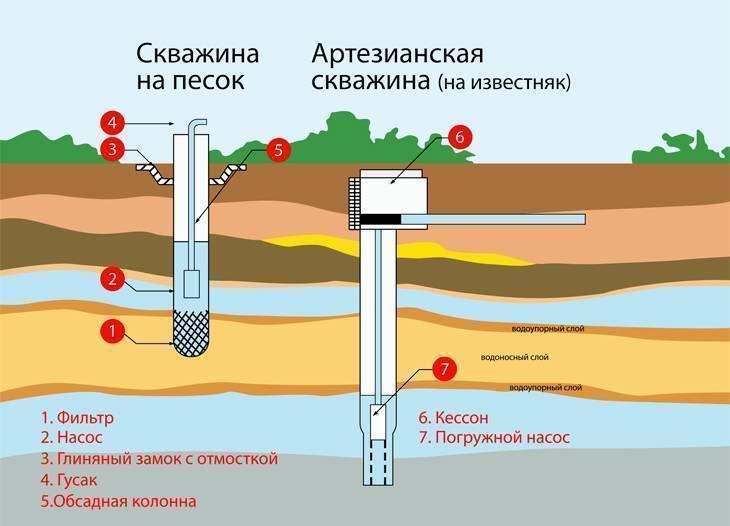 Скважина водозаборная - скважина, предназначенная для добычи воды. экопарк  z