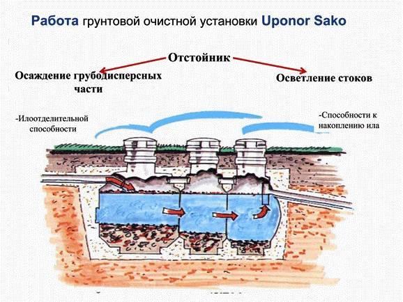 Септик uponor sako (септик упонор сако) :: продукция uponor в россии   uponor