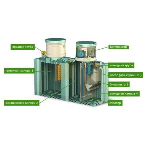 Септик «биотанк»: принцип работы моделей «3 сам» и 4, как работает приспособление «5 пр», разница с устройствами «универсал», отрицательные и положительные отзывы владельцев