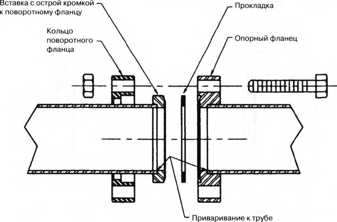 Монтаж фланцевых соединений трубопроводов. фланцевые соединения — принципиальная «мелочь» при монтаже трубопроводов