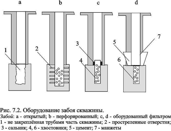 Заканчивание водных скважин - типи забоя, нюансы на vodatyt.ru