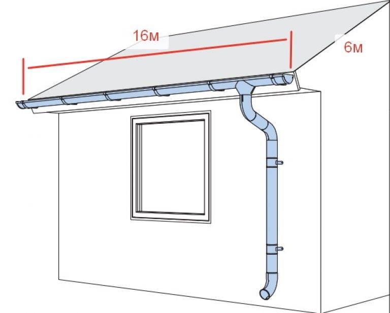 Установка водосточной системы в частном доме своими руками