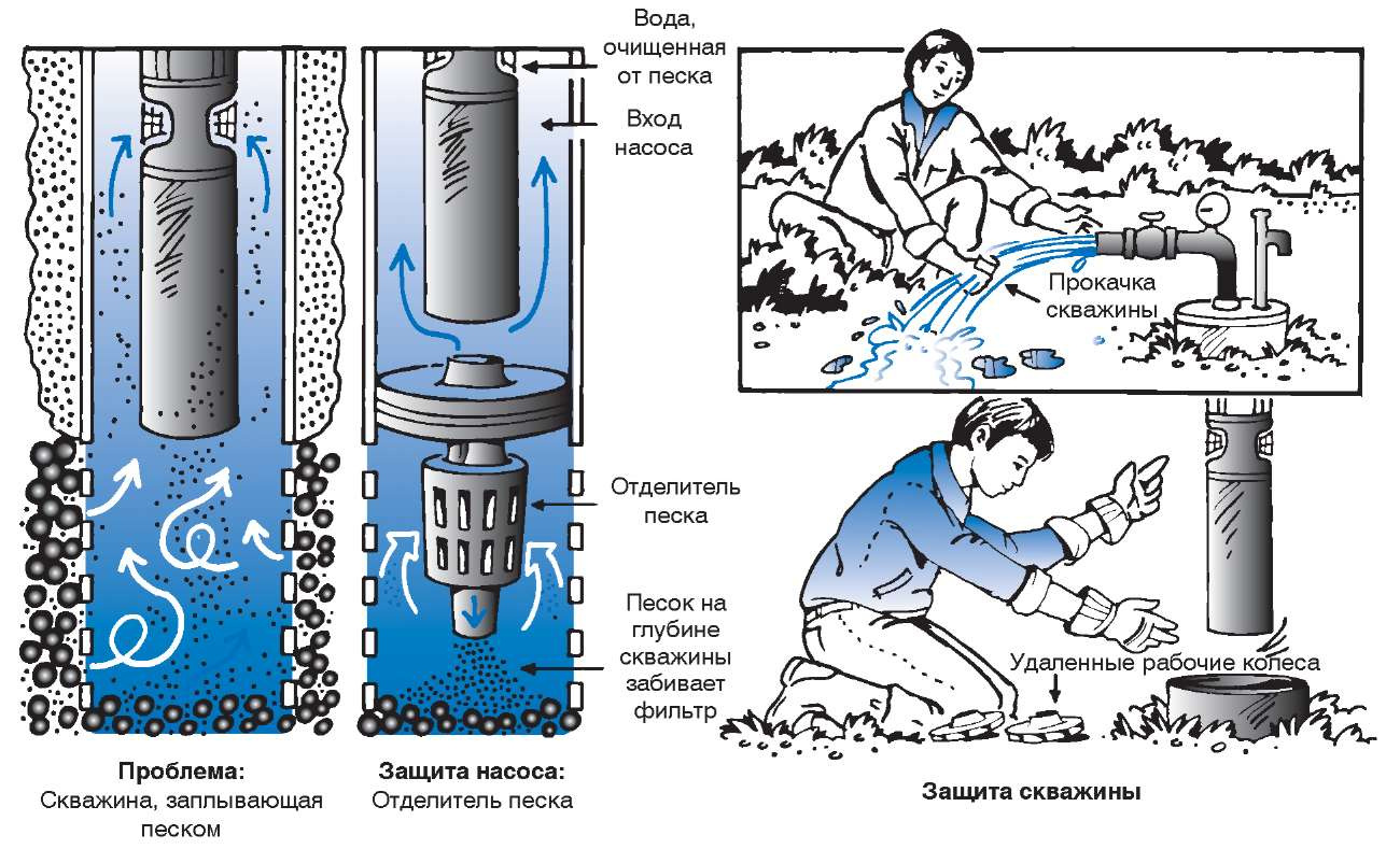 Очистка воды из скважины в частном и загородном доме до питьевой от сероводорода, марганца, нитратов и глины обратным осмосом, комплексной фильтрацией и другими методами