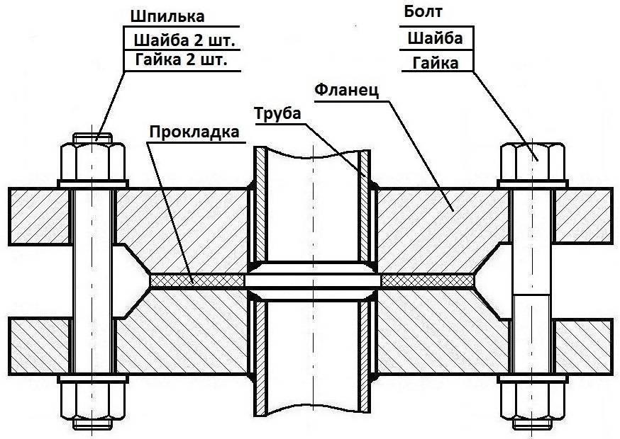 Преимущества резьбового соединение труб, способы герметизации стыков