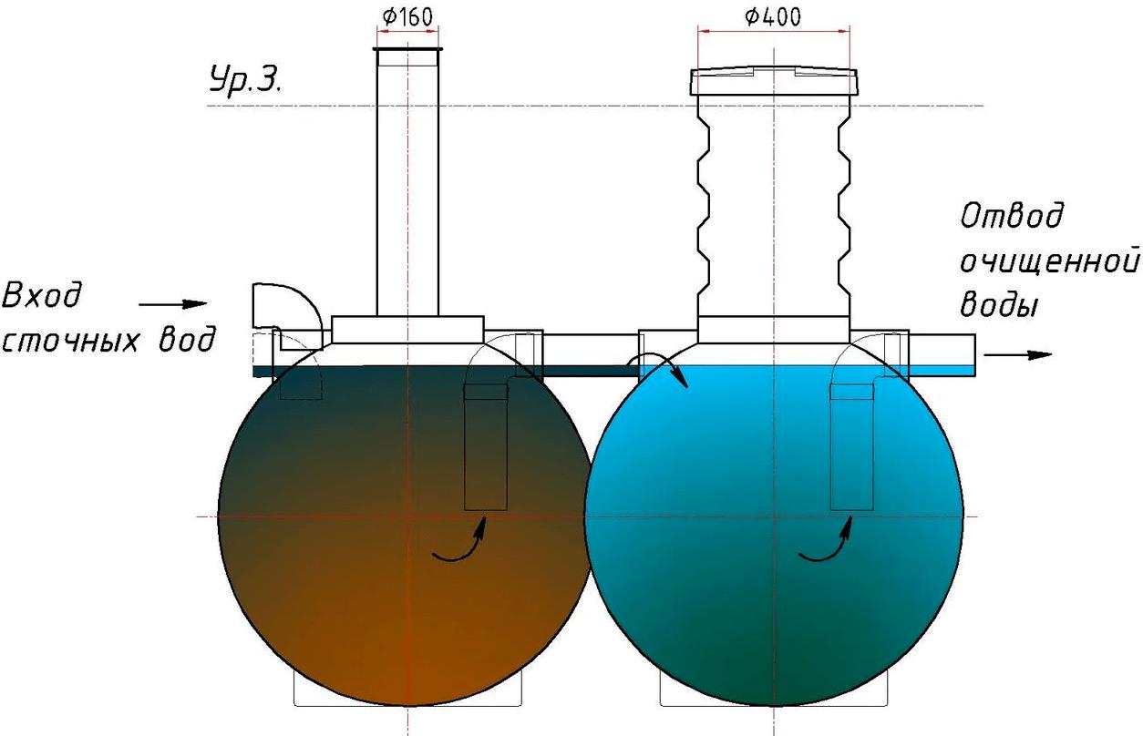 Септик шар 1100,5000 с фильтром:характеристики, устройство,производитель