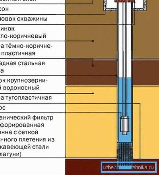 Принцип работы скважины на воду, бурение скважины