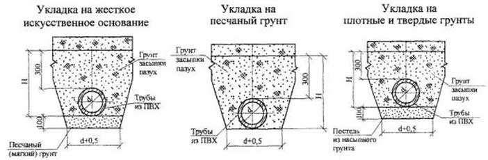 Как правильно проложить канализационные трубы в земле - всё о сантехнике
