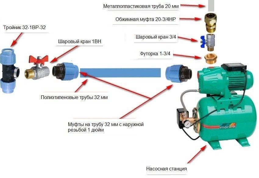 Как правильно подключить насос к скважине – скважина на своем участке