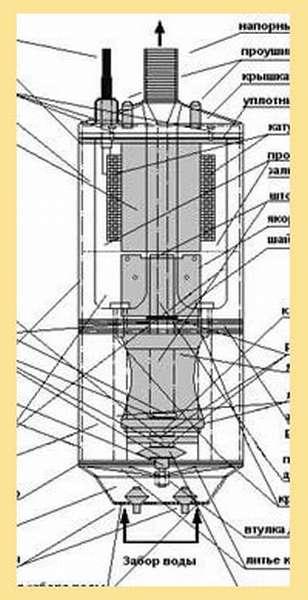 Вибрационный насос водолей 3: характеристики, фото, видео, обзор