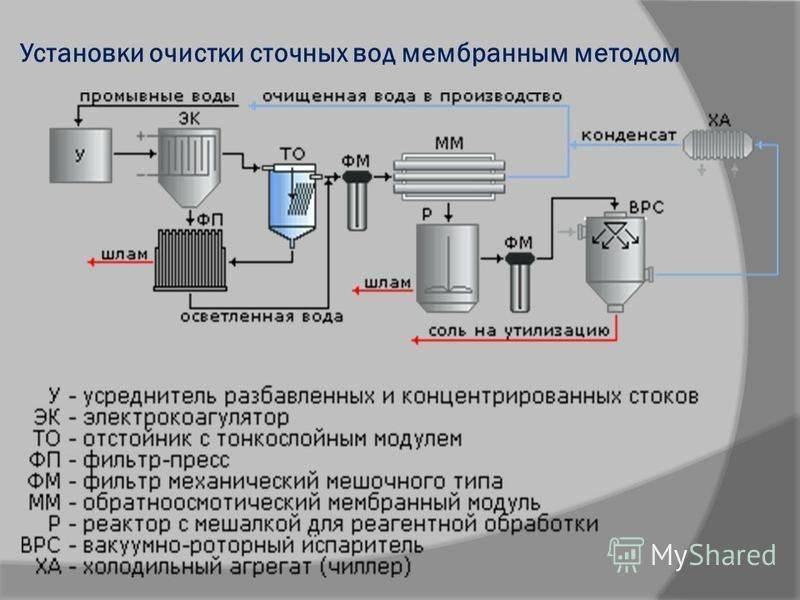 Биохимические методы очистки сточных вод и способы