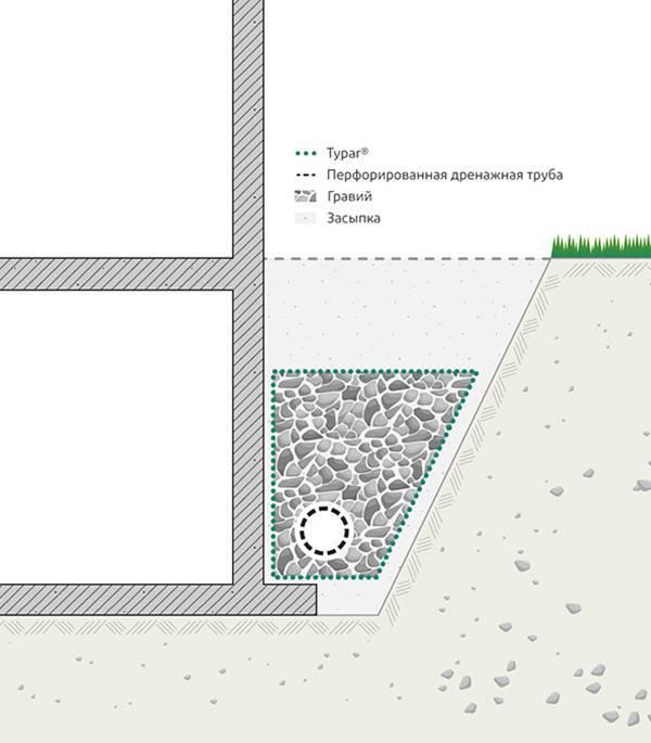 Геоткань для дренажа: какой геотекстиль использовать для дренажа