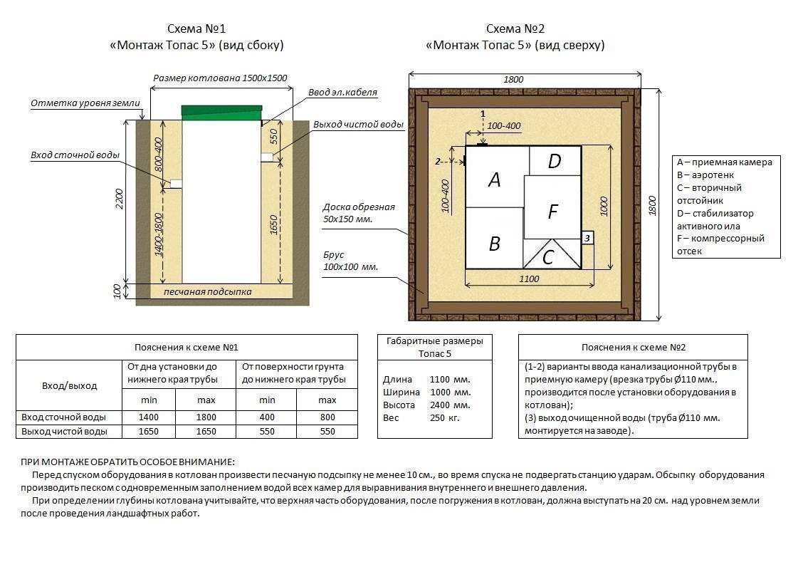 Септик топас: принцип работы, установка, обслуживание