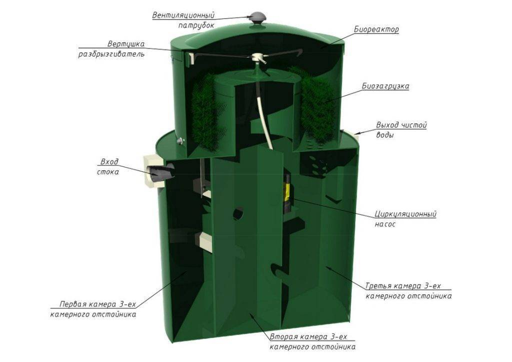 Биосептик alta bio 3. автономная канализация без запаха! гарантированно!