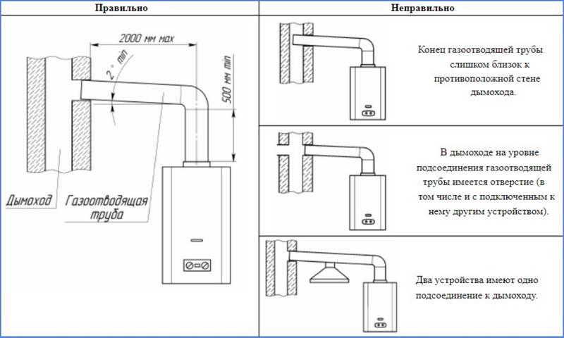 Установка газовой колонки своими руками – правила монтажа, подключения