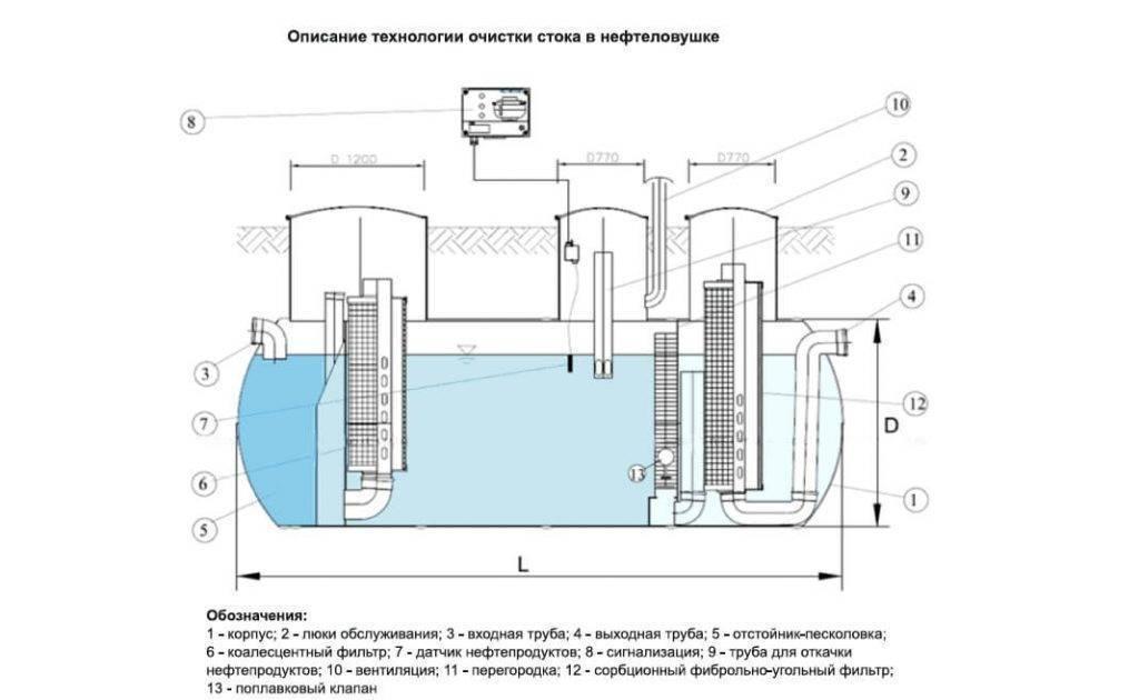 Нефтеловушки для очистки сточных вод