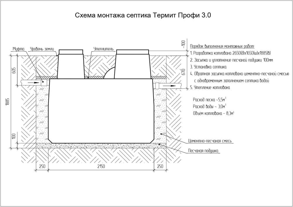 Септик термит - отзывы владельцев, монтаж, принцип работы