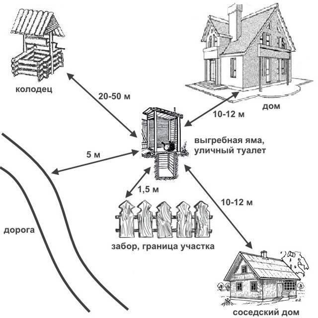 Строим по закону: что и как должно располагаться на дачном участке