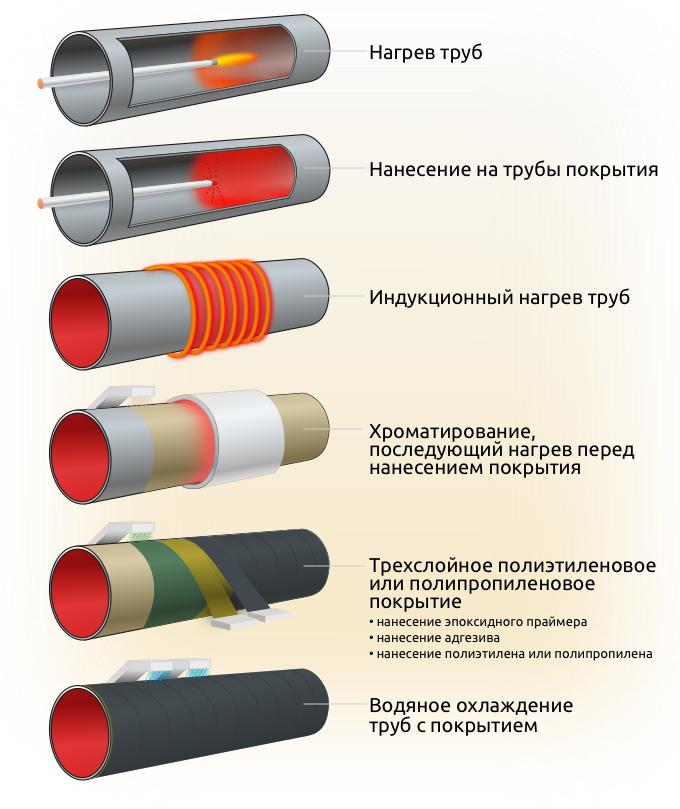 Труба стальная в вус изоляции. стальные трубы в изоляции вус (весьма усиленный слой)
