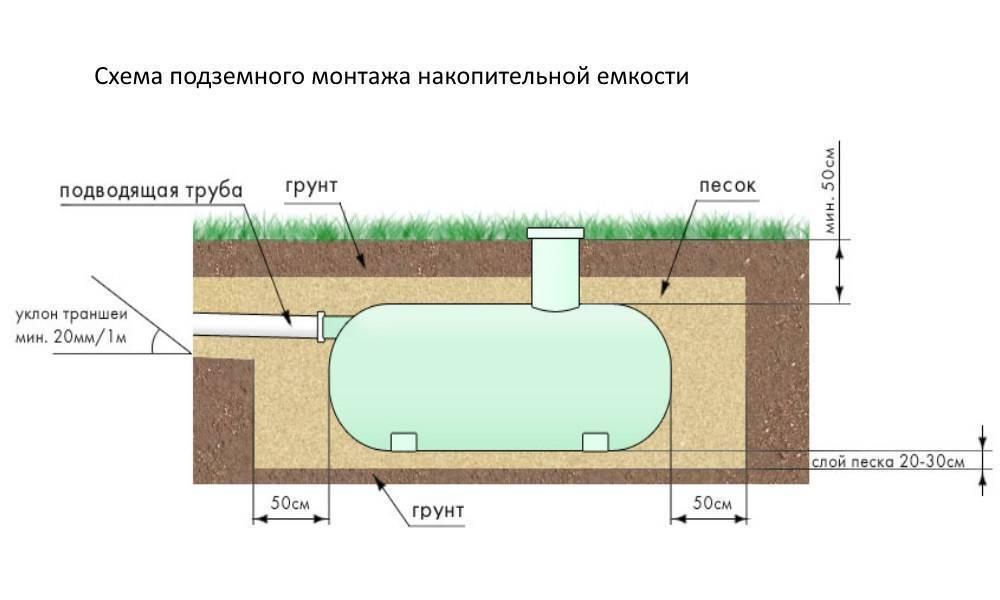 Емкости для канализации — пластиковые колодцы и резервуары