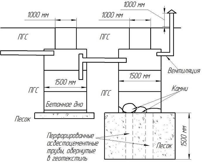 Канализация в частном доме из бетонных колец своими руками: схема, устройство канализация в частном доме из бетонных колец своими руками: схема, устройство