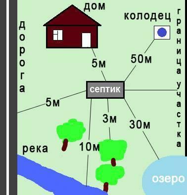 Строим по закону: что и как должно располагаться на дачном участке на supersadovnik.ru