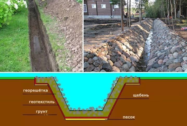 Дренаж участка - как самостоятельно защитить сад от застоя воды