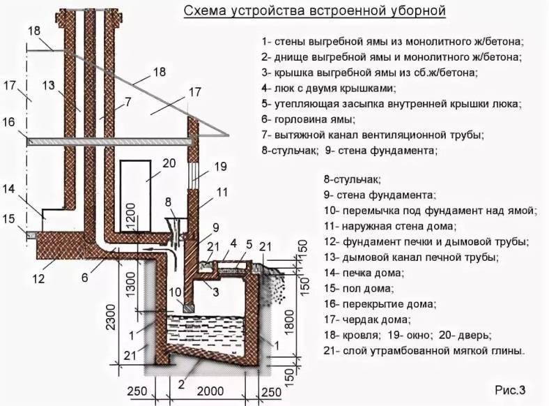 Выгребная яма и септик в частном доме – правила установки и получение разрешения