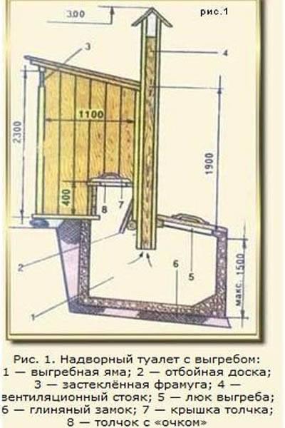 Обзор средств для дачного туалета