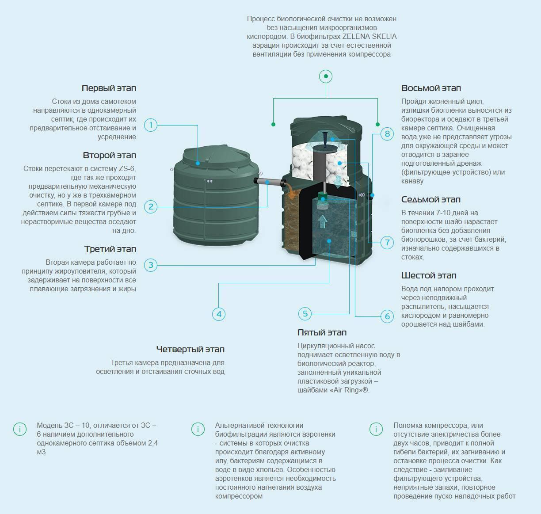 Как выбрать компрессор для септика