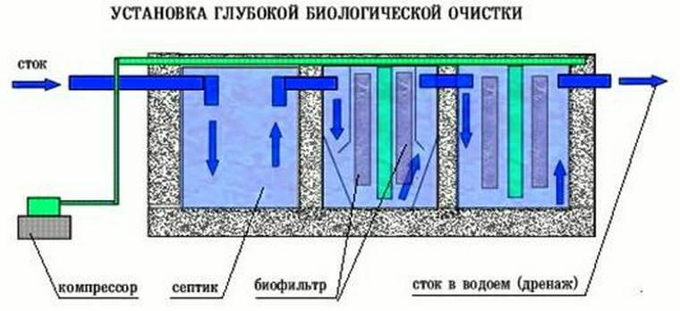 Разновидности методов биологической очистки сточных вод