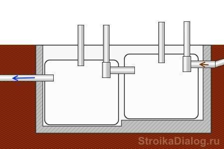 Септик из еврокуба: как сделать септик из еврокуба своими силами и схема его установки