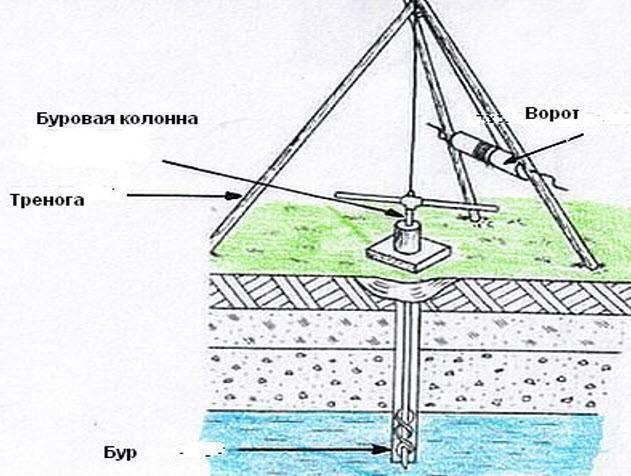 Абиссинская скважина: бурение, обустройство колодца своими руками