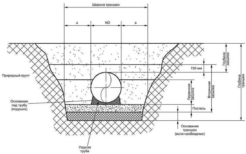 Особенности прокладывания труб канализации в земле и инструкция к выполнению работ.