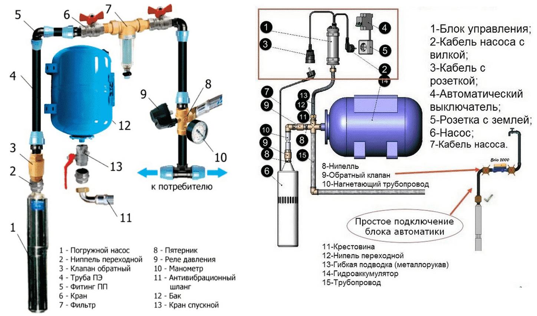 Частое включение и выключение насосной станции – причины и методы устранения