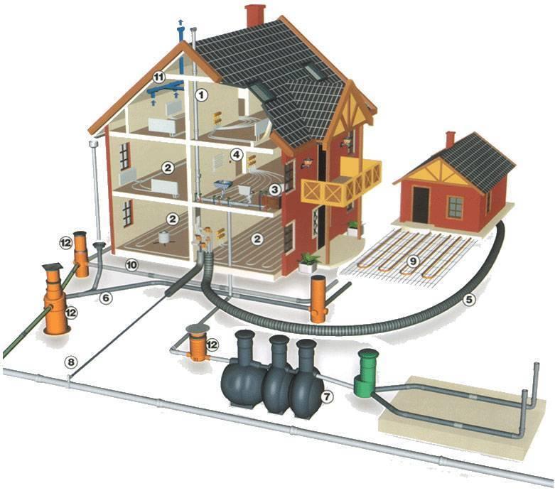 Канализация в частном доме: материал, способ обустройства