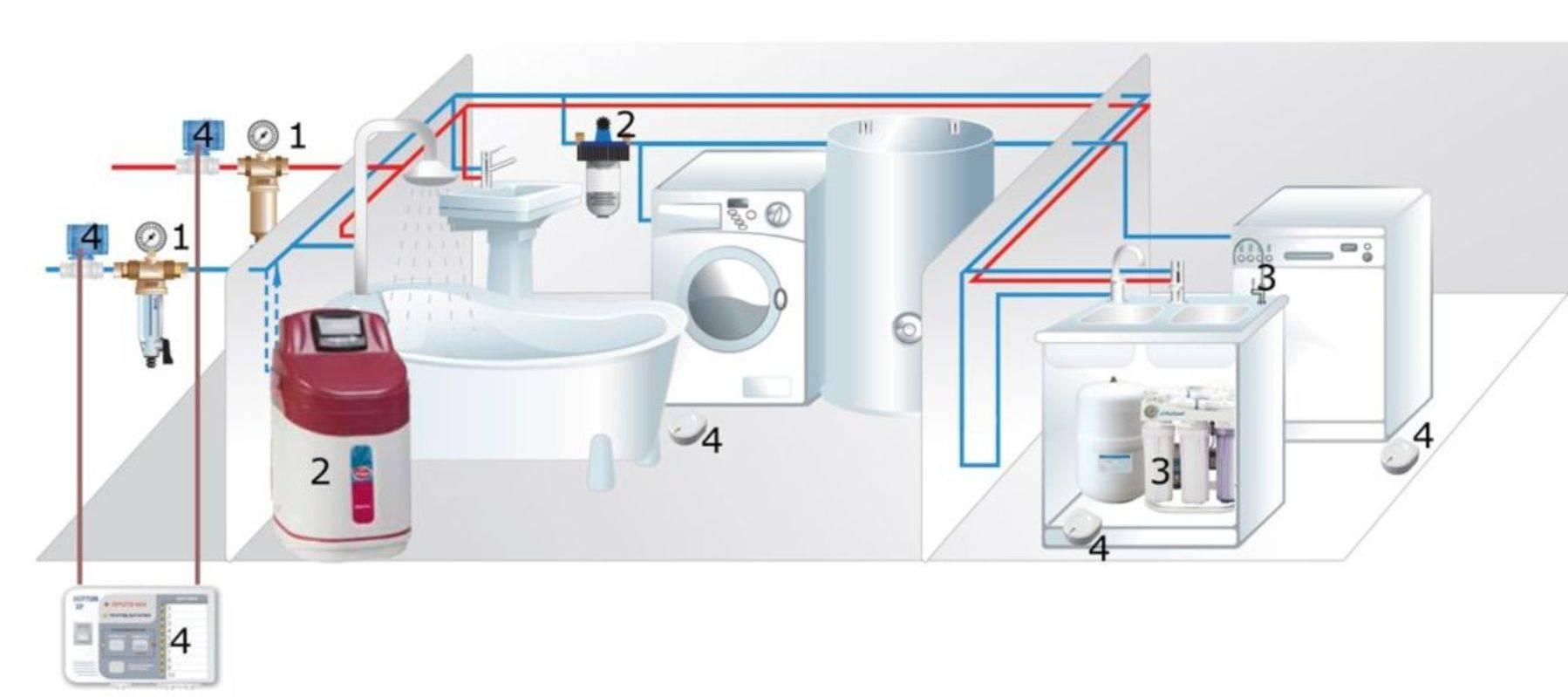 Система фильтров для очистки воды: способы и методы
