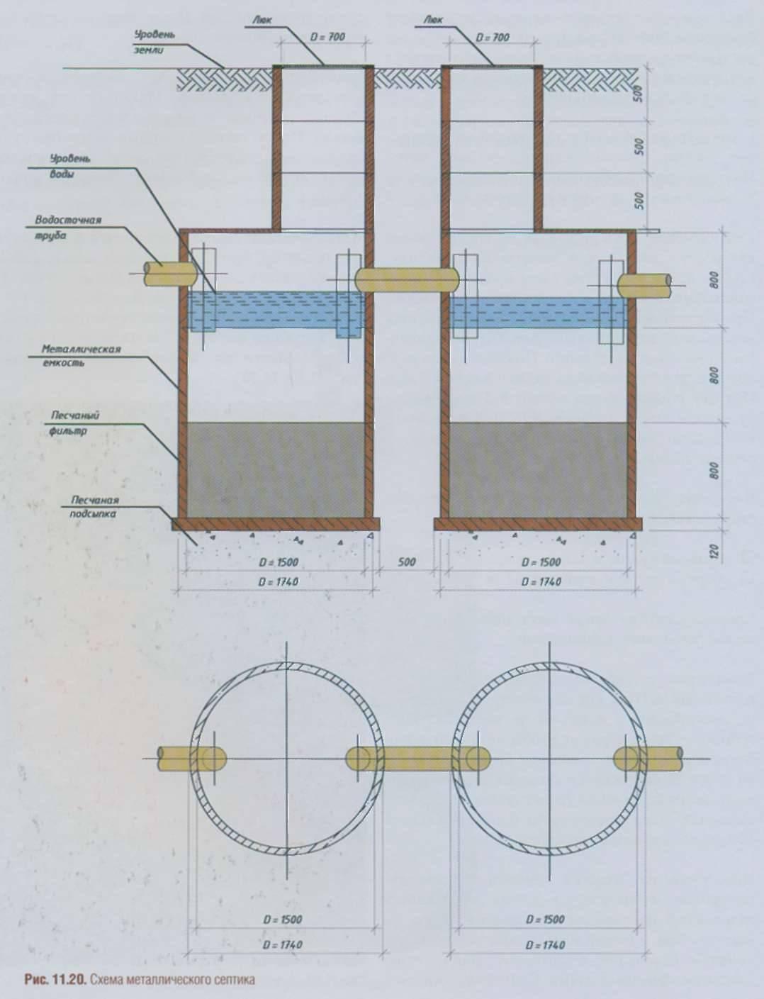 Септик из бетонных колец своими руками: инструкция по установке, схемы и расчеты, видео и фото