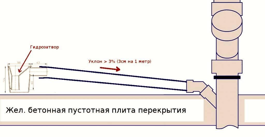 Уклон наружной канализации расчет для канализационных труб