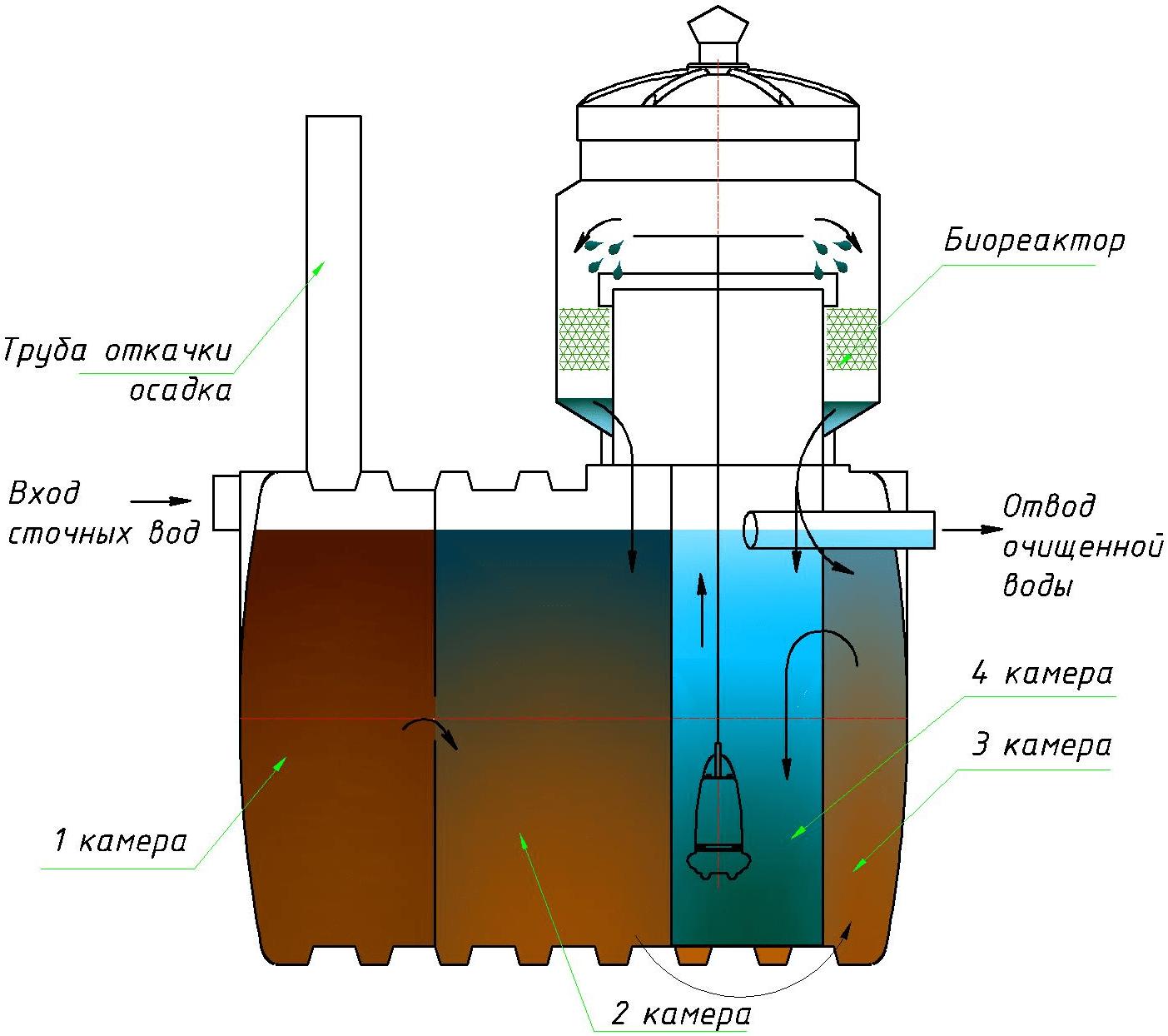 Как утилизировать сточные воды на участке   технологии (огород.ru)