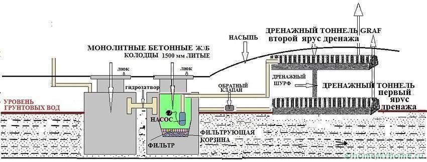 Септик для высокого уровня грунтовых вод | септик  сервис