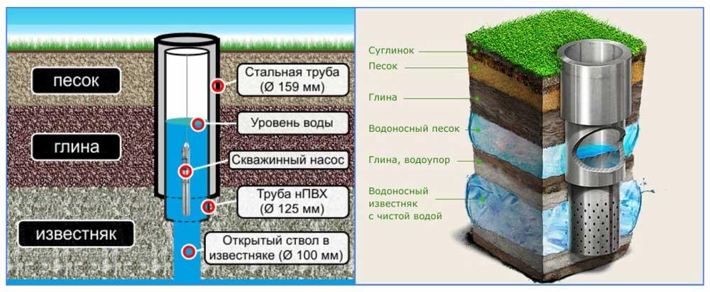 Влияние качества бентонитового раствора на конечную стоимость работ по технолонии гнб - новости строительства и развития подземных сооружений