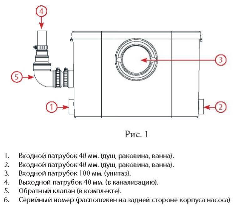 Быстрая установка насоса-измельчителя для унитаза: мастер-класс в 2 счета