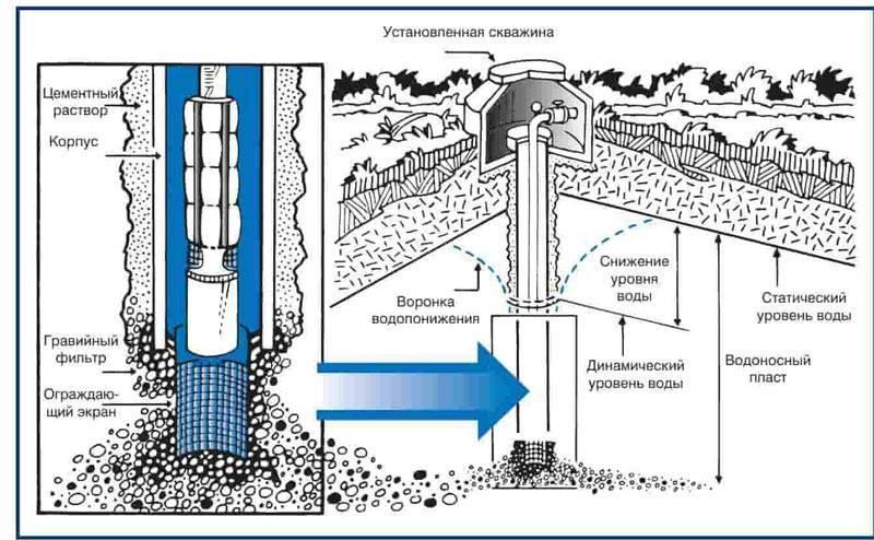 Септик для частного дома: мини септик микроб, танк, топас, юнилос.