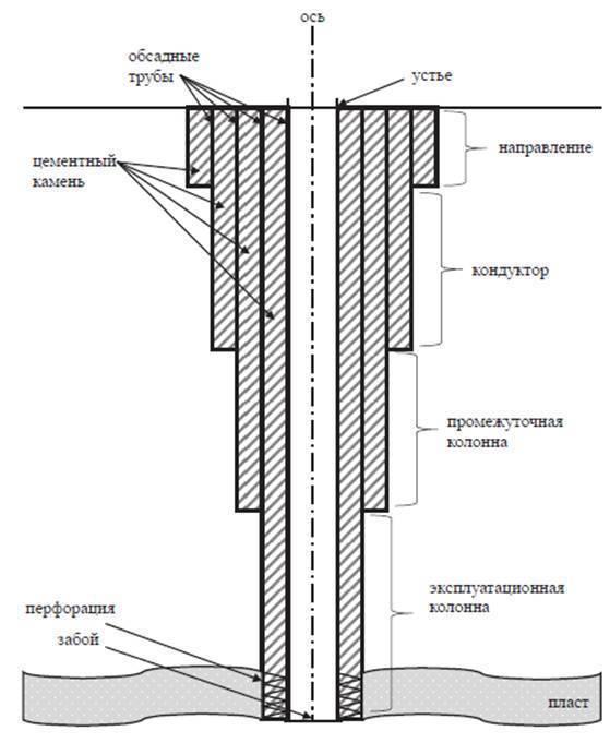 Конструкция скважины на нефть и газ (схема)