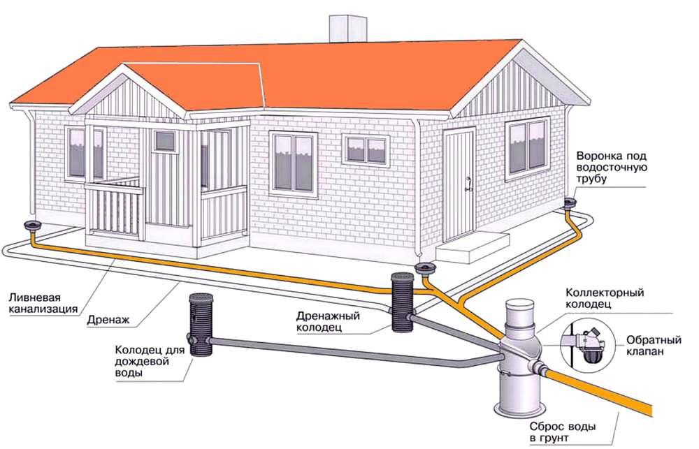 Ливневая канализация в частном доме своими руками: схема отвода вод и инструкция