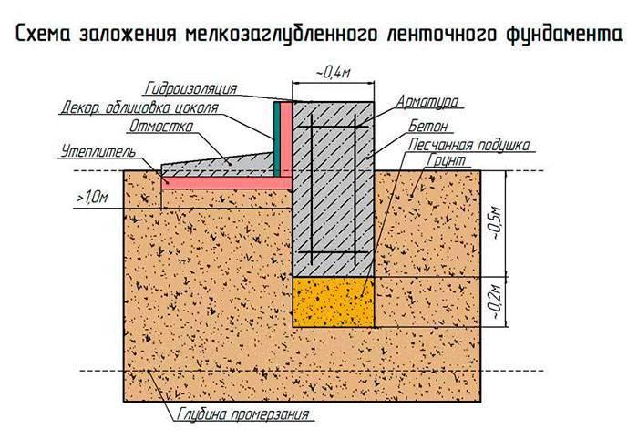 Какая должна быть глубина заложения фундамента?