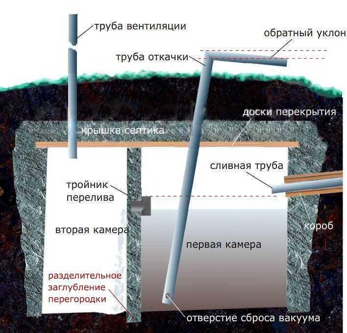 Как очистить выгребную яму без откачки, с откачкой - способы очистки